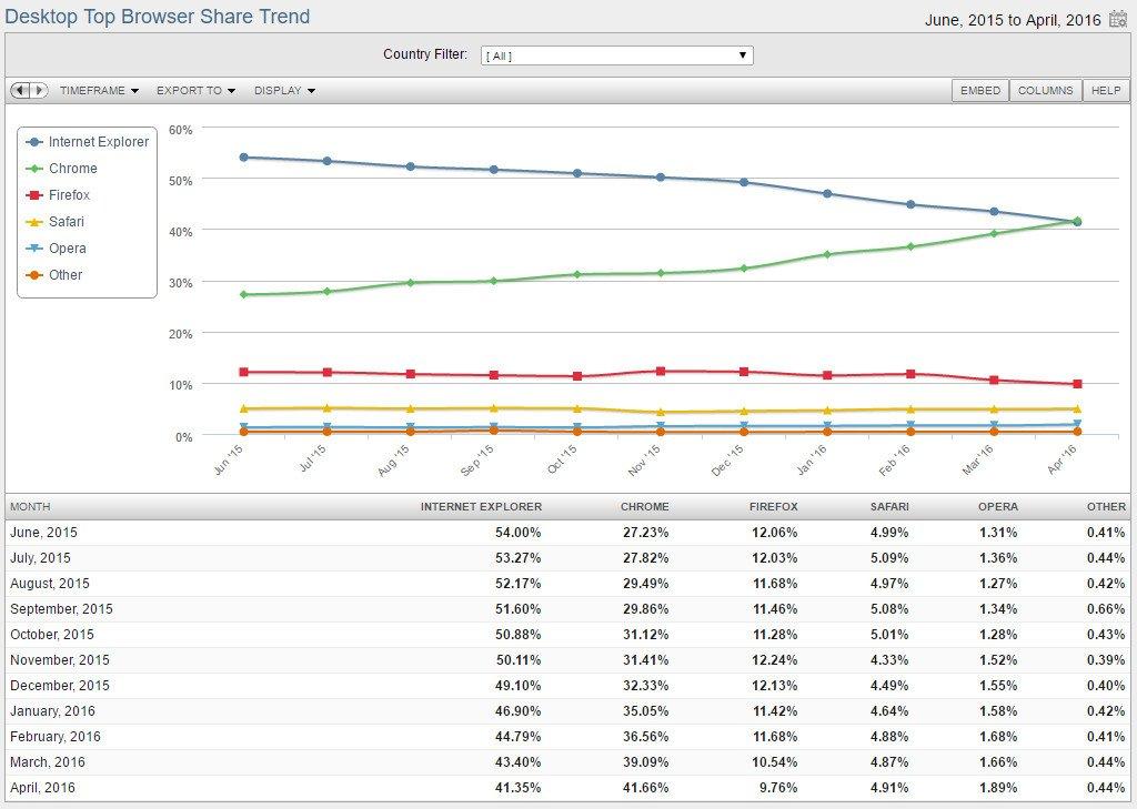 netmarketshare-web-browsers-april-2016