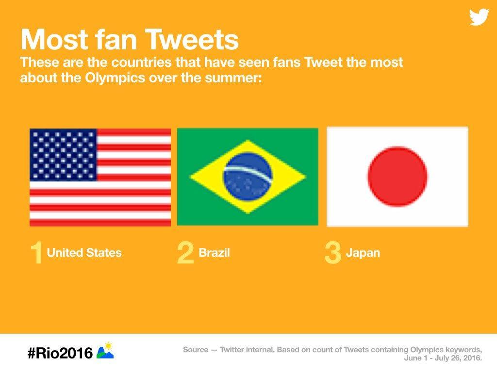 Most-Fan-Tweets